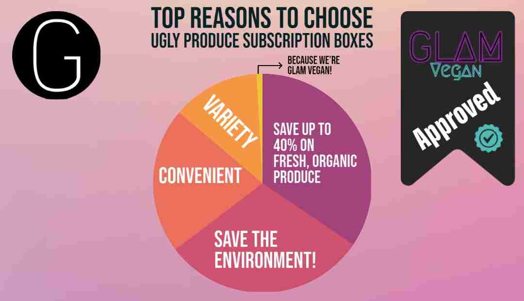 reasons to choose ugly produce subscription survey pie chart